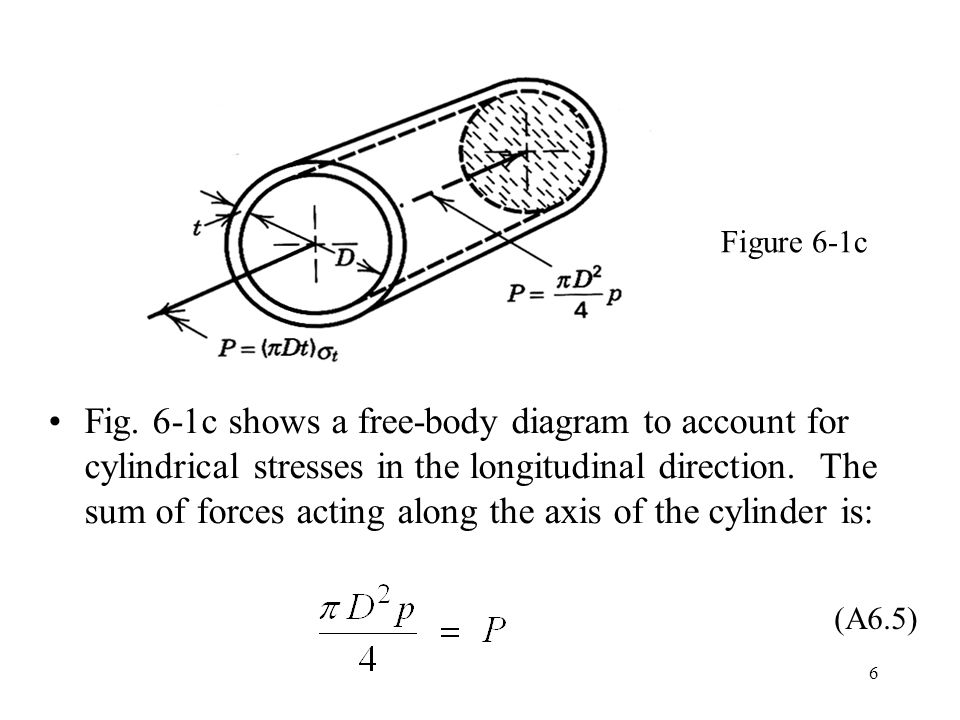 6 Fig. 6-1c shows a free-body diagram to account for cylindrical stresses in the longitudinal direction. The sum of forces acting along the axis of th