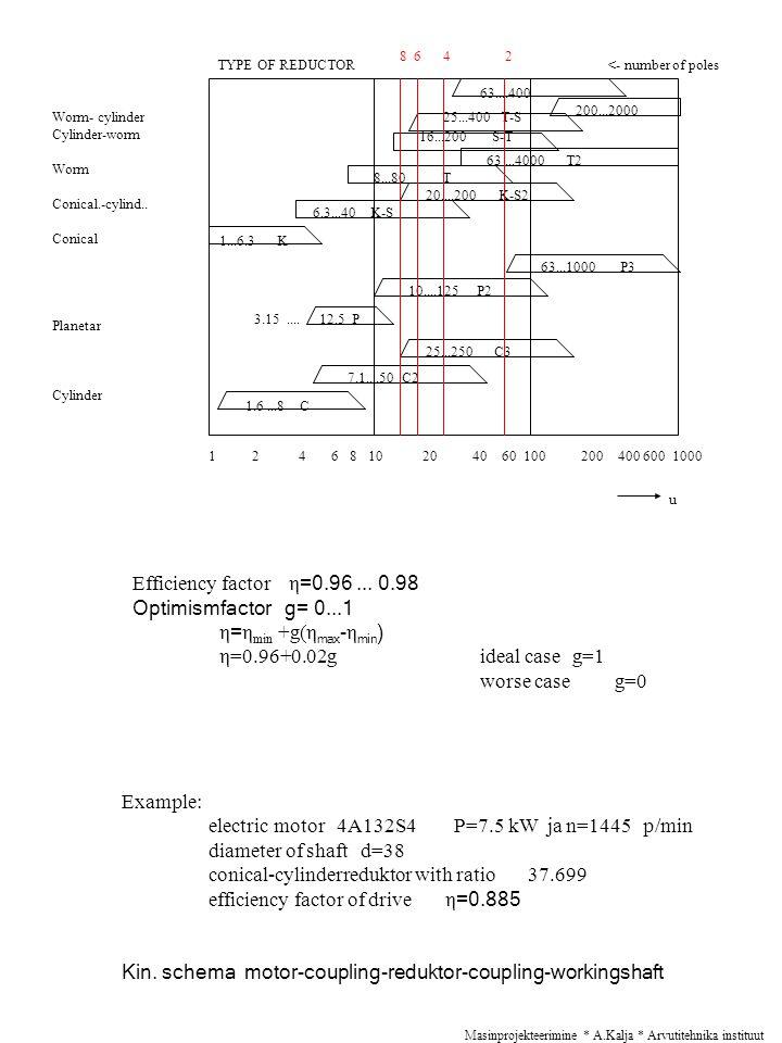 Masinprojekteerimine * A.Kalja * Arvutitehnika instituut 63....400 200...2000 25...400 T-S 16...200 S-T 63...4000 T2 8...80 T 20....200 K-S2 6.3...40 K-S 1...6.3 K 63...1000 P3 10....125 P2 3.15....