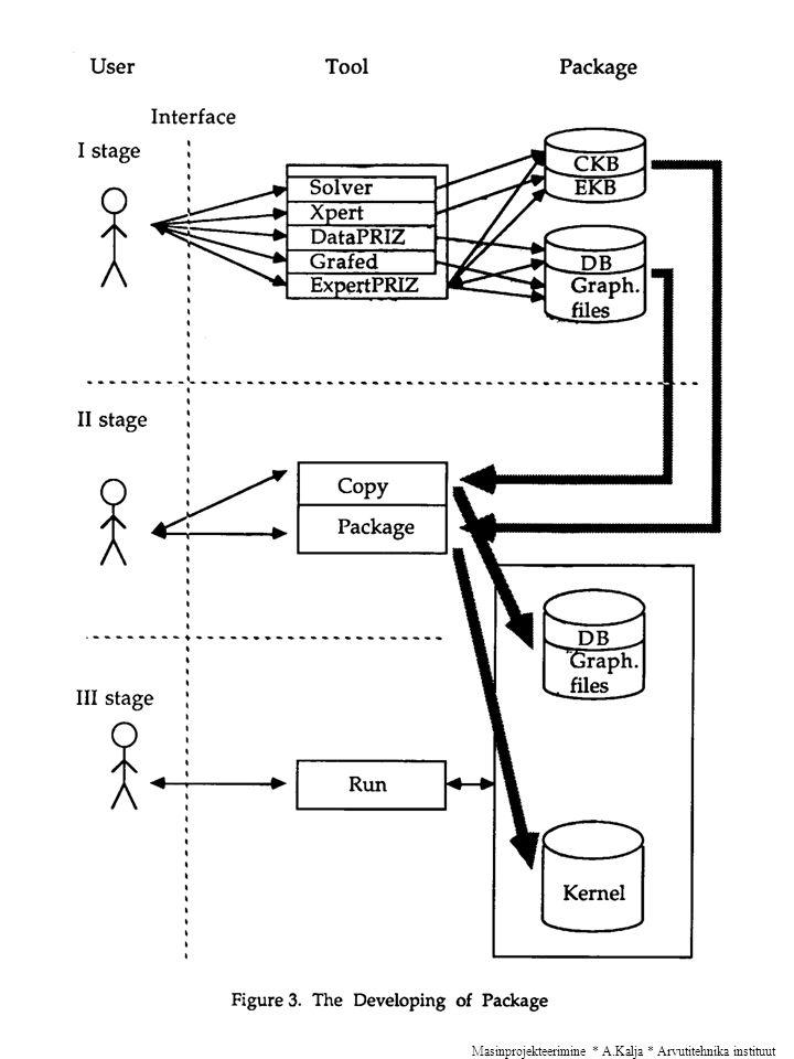Masinprojekteerimine * A.Kalja * Arvutitehnika instituut