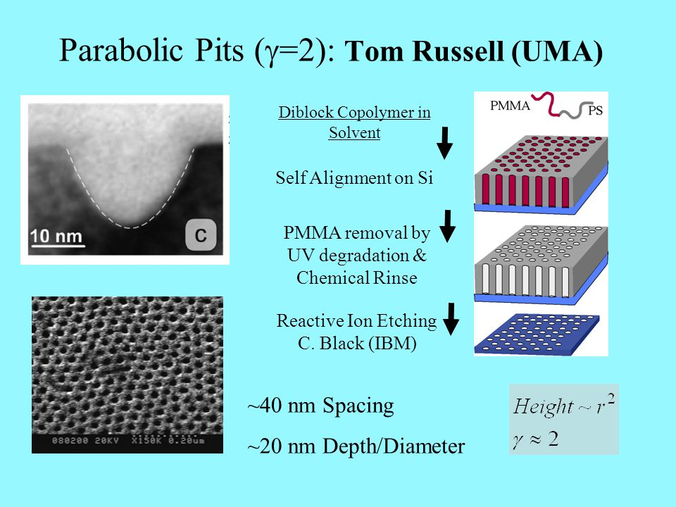 Parabolic Pits  =2)  Tom Russell (UMA) Diblock Copolymer in Solvent Self Alignment on Si PMMA removal by UV degradation & Chemical Rinse Reactive I