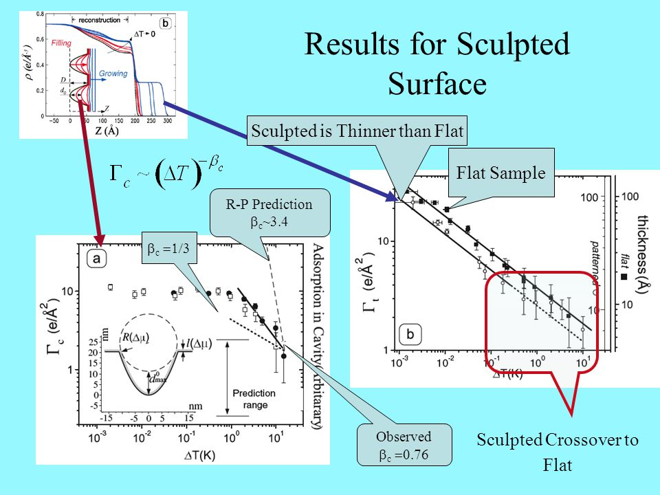 Results for Sculpted Surface R-P Prediction  c ~3.4  c  Observed  c  Sculpted Crossover to Flat Flat Sample Sculpted is Thinner than Fla