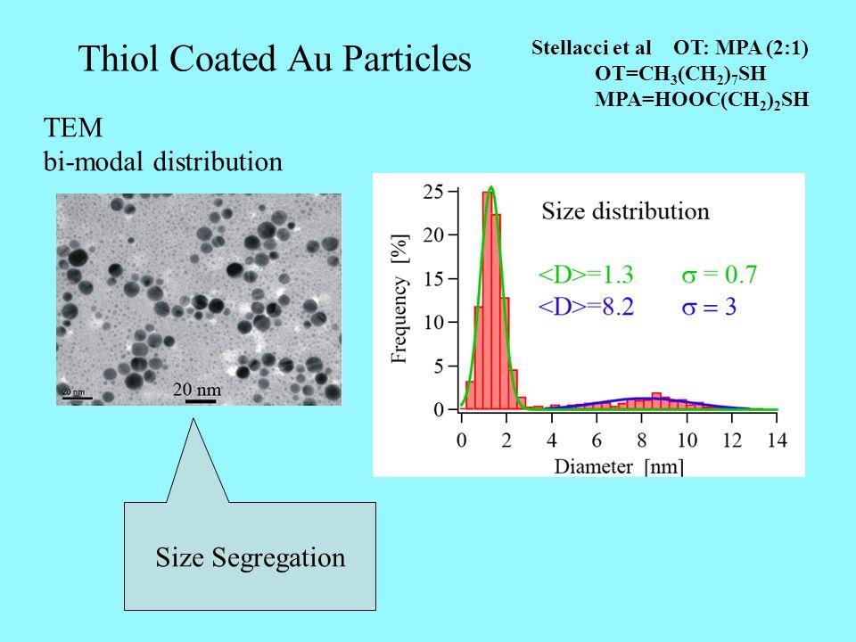 Thiol Coated Au Particles Stellacci et al OT: MPA (2:1) OT=CH 3 (CH 2 ) 7 SH MPA=HOOC(CH 2 ) 2 SH TEM bi-modal distribution Size Segregation