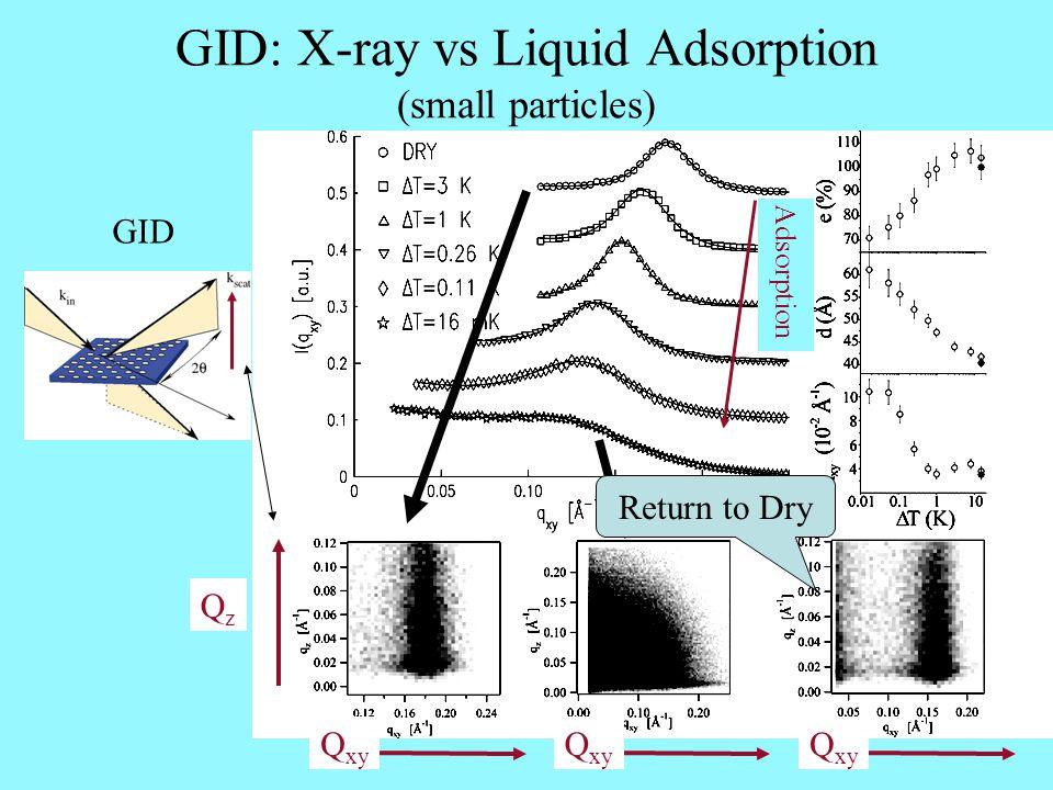 GID: X-ray vs Liquid Adsorption (small particles) GID Adsorption Return to Dry QzQz Q xy
