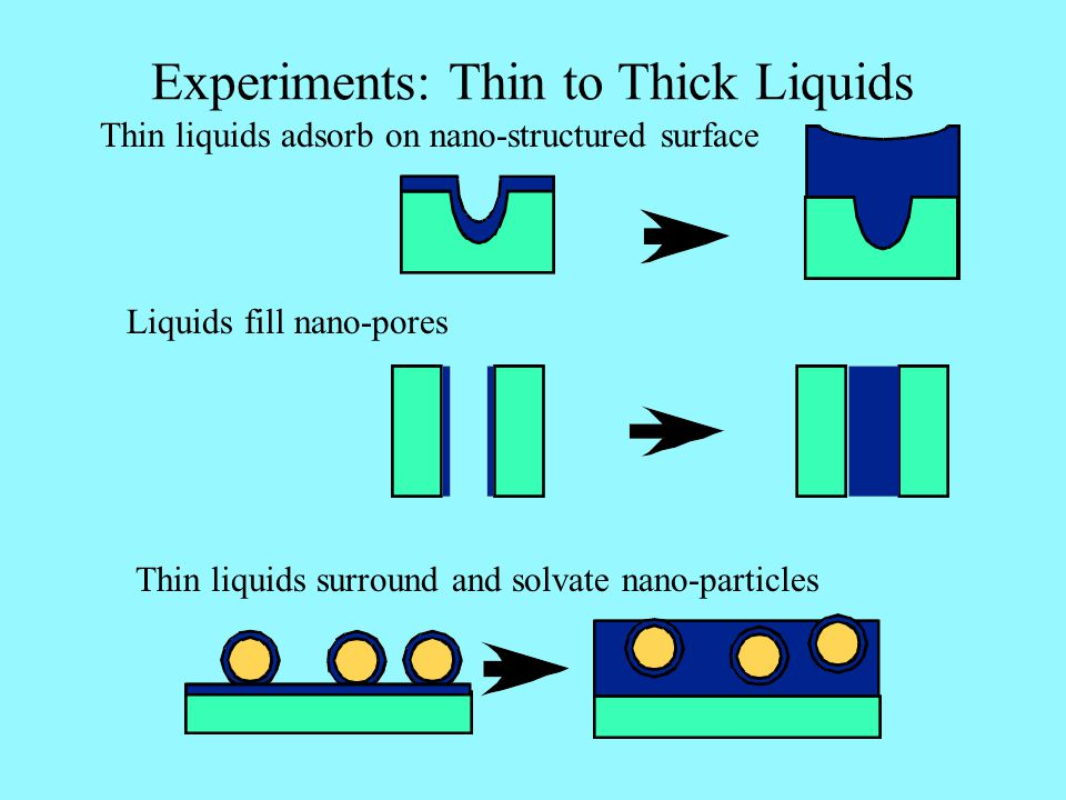 Experiments: Thin to Thick Liquids Thin liquids adsorb on nano-structured surface Thin liquids surround and solvate nano-particles Liquids fill nano-p