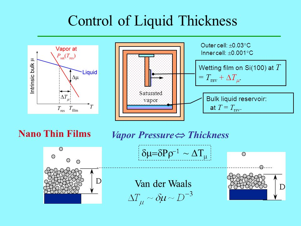 Control of Liquid Thickness Saturated vapor Bulk liquid reservoir: at T = T rsv. Wetting film on Si(100) at T = T rsv +  T . Outer cell:  0.03  C