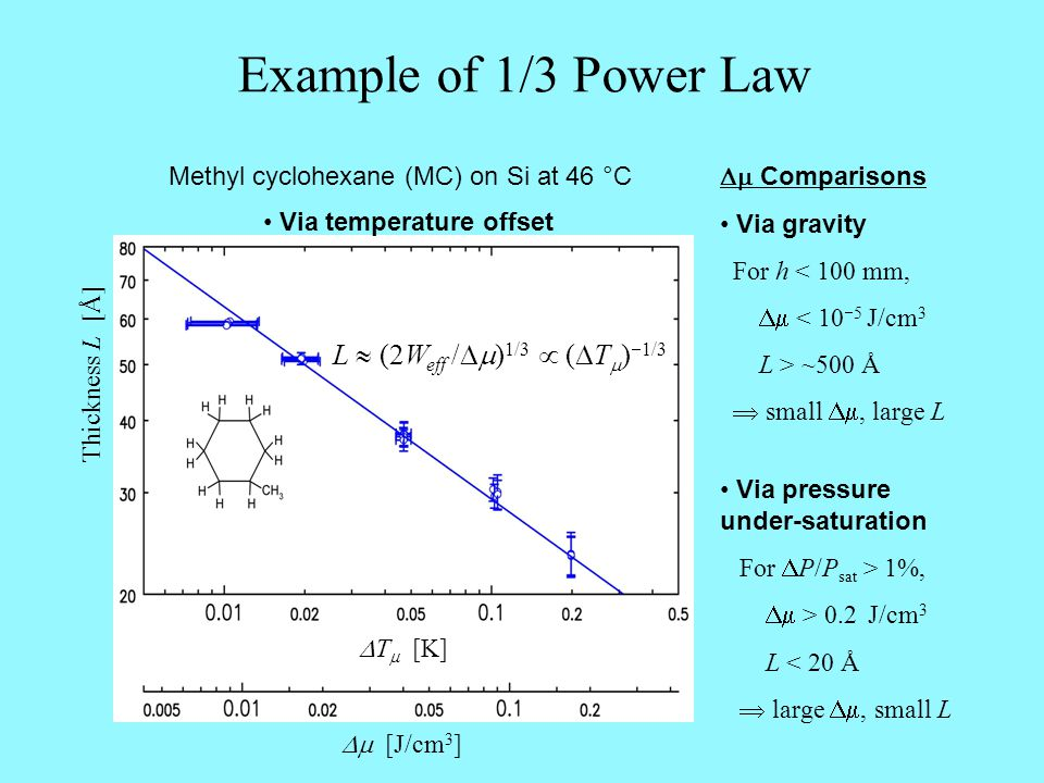 Example of 1/3 Power Law Methyl cyclohexane (MC) on Si at 46 °C  T  [K] Thickness L [Å] L  (2W eff /  ) 1/3  (  T  )  1/3  [J/cm 3 ] Via temperature offset  Comparisons Via gravity  For h < 100 mm,  < 10  5 J/cm 3  L > ~500 Å  small , large L Via pressure under-saturation  For  P/P sat > 1%,  > 0.2 J/cm 3 L < 20 Å  large , small L