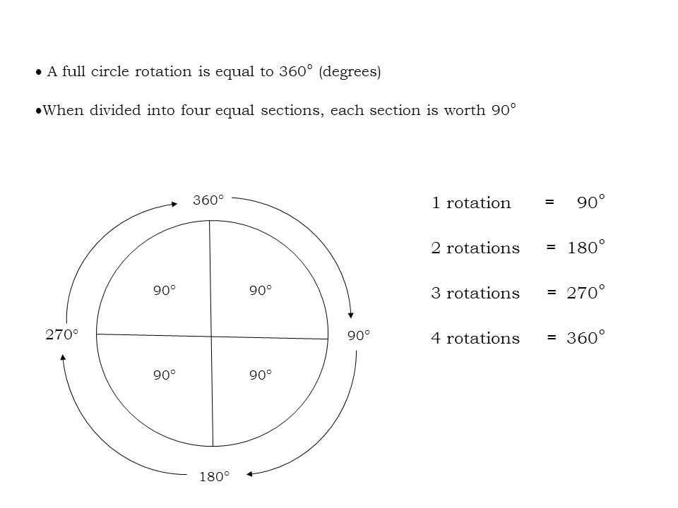 90 ° 360 ° 90 ° 180 ° 270° 90 °  A full circle rotation is equal to 360 ° (degrees)  When divided into four equal sections, each section is worth 90