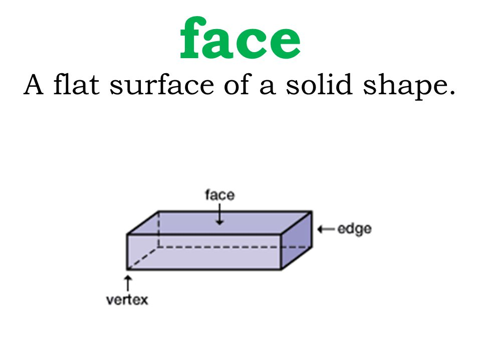 A flat surface of a solid shape. face