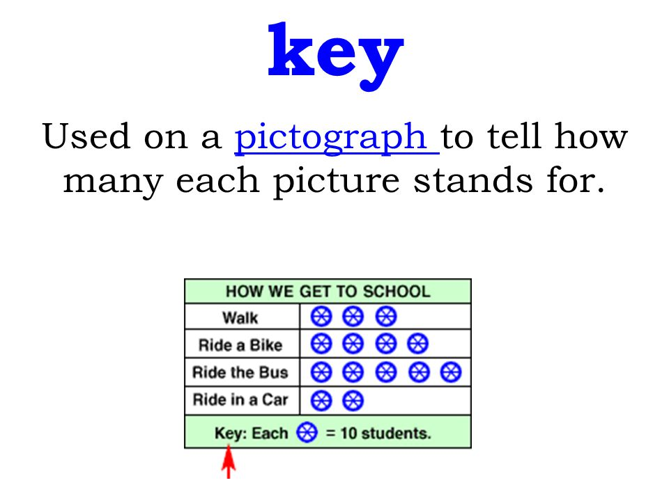 Used on a pictograph to tell how many each picture stands for.pictograph key