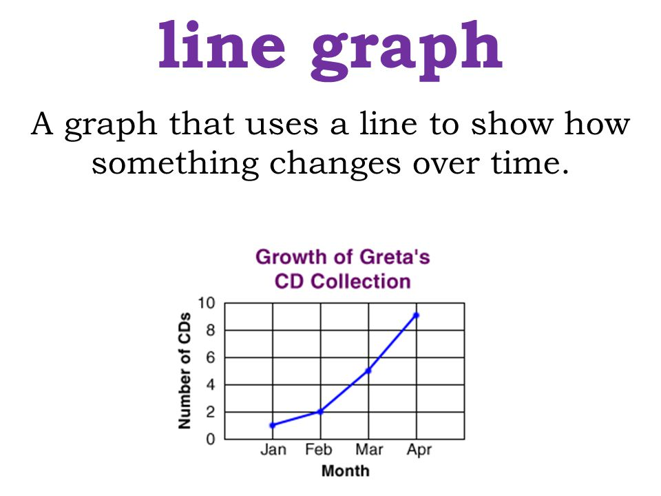 line graph A graph that uses a line to show how something changes over time.