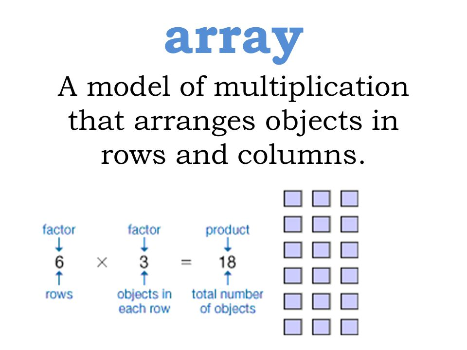 A model of multiplication that arranges objects in rows and columns. array