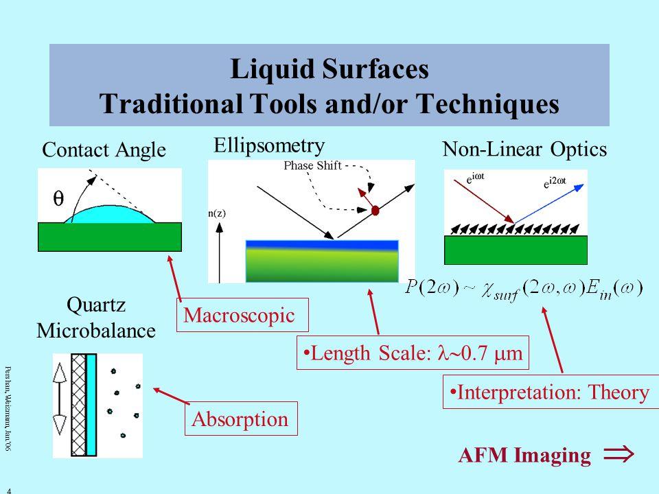 Pershan, Weizmann, Jan.' 06 5 Noncontact AFM imaging of liquids A.