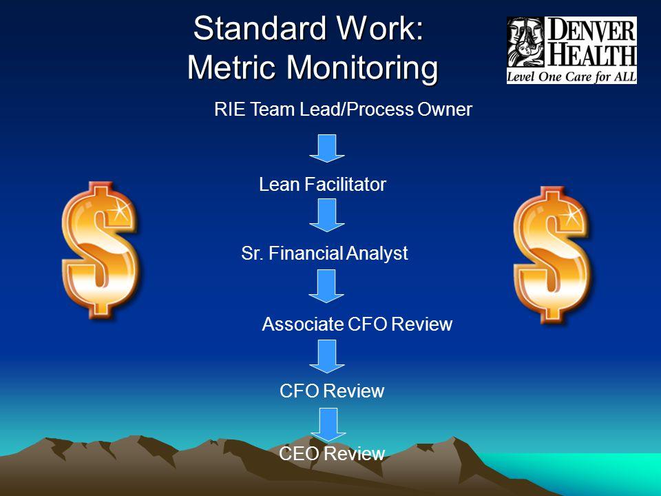 Standard Work: Metric Monitoring RIE Team Lead/Process Owner Lean Facilitator Sr.