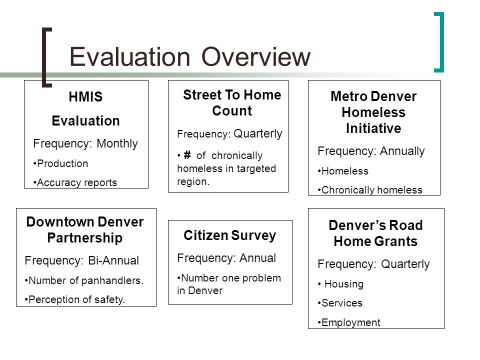 Evaluation Overview HMIS Evaluation Frequency: Monthly Production Accuracy reports Street To Home Count Frequency: Quarterly # of chronically homeless in targeted region.