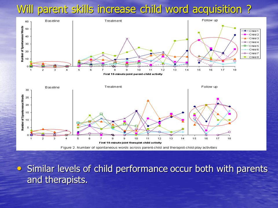 Will parent skills increase child word acquisition ? Similar levels of child performance occur both with parents and therapists. Similar levels of chi