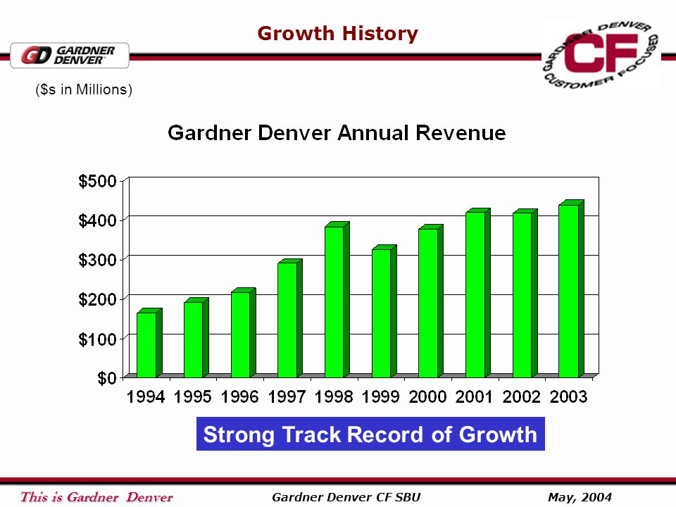 This is Gardner Denver This is Gardner Denver Gardner Denver CF SBU May, 2004 Growth History Strong Track Record of Growth ($s in Millions)