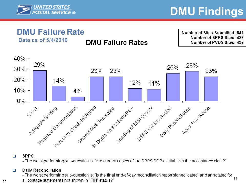 11 DMU Failure Rate Data as of 5/4/2010 11  SPPS - The worst performing sub-question is: Are current copies of the SPPS SOP available to the acceptance clerk  Daily Reconciliation - The worst performing sub-question is: Is the final end-of-day reconciliation report signed, dated, and annotated for all postage statements not shown in FIN status Number of Sites Submitted: 641 Number of SPPS Sites: 427 Number of PVDS Sites: 438 DMU Findings