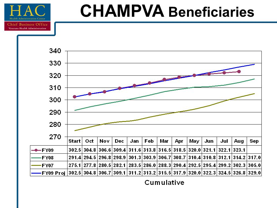 CHAMPVA Beneficiaries