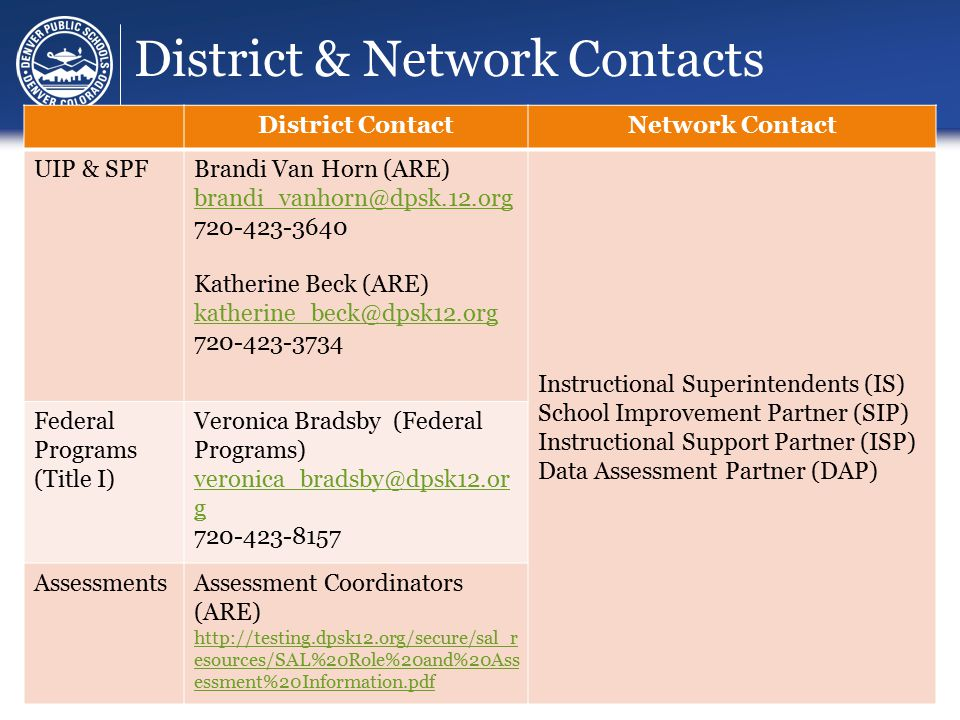 District & Network Contacts District ContactNetwork Contact UIP & SPFBrandi Van Horn (ARE) brandi_vanhorn@dpsk.12.org 720-423-3640 Katherine Beck (ARE) katherine_beck@dpsk12.org 720-423-3734 Instructional Superintendents (IS) School Improvement Partner (SIP) Instructional Support Partner (ISP) Data Assessment Partner (DAP) Federal Programs (Title I) Veronica Bradsby (Federal Programs) veronica_bradsby@dpsk12.or g 720-423-8157 AssessmentsAssessment Coordinators (ARE) http://testing.dpsk12.org/secure/sal_r esources/SAL%20Role%20and%20Ass essment%20Information.pdf