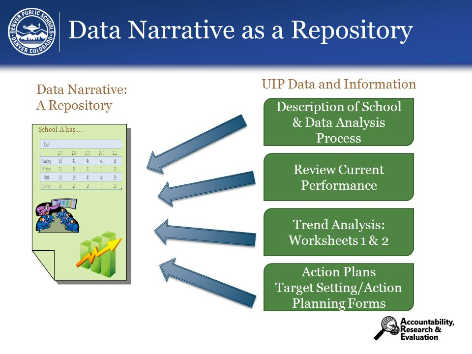 Data Narrative as a Repository Data Narrative: A Repository Description of School & Data Analysis Process Review Current Performance Trend Analysis: Worksheets 1 & 2 Action Plans Target Setting/Action Planning Forms UIP Data and Information School A has ….