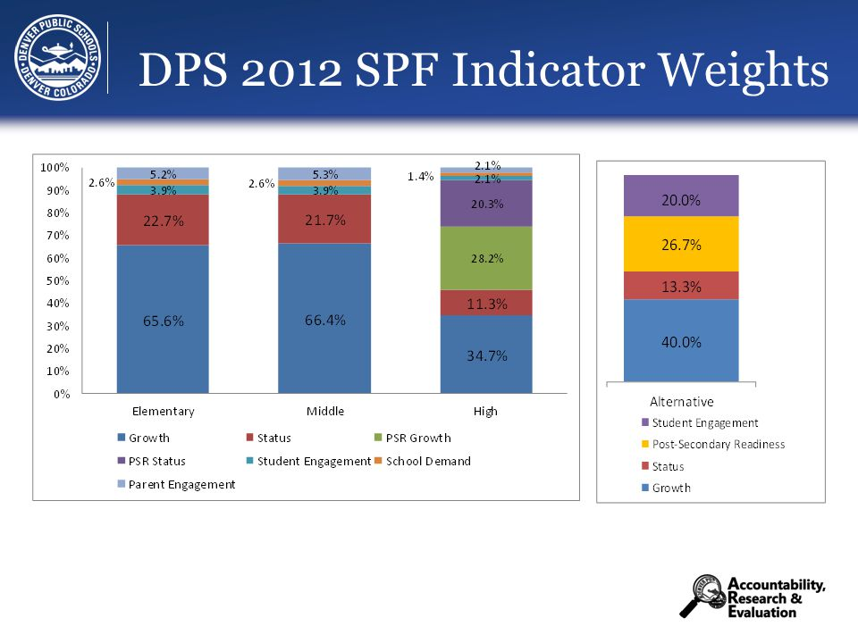 DPS 2012 SPF Indicator Weights