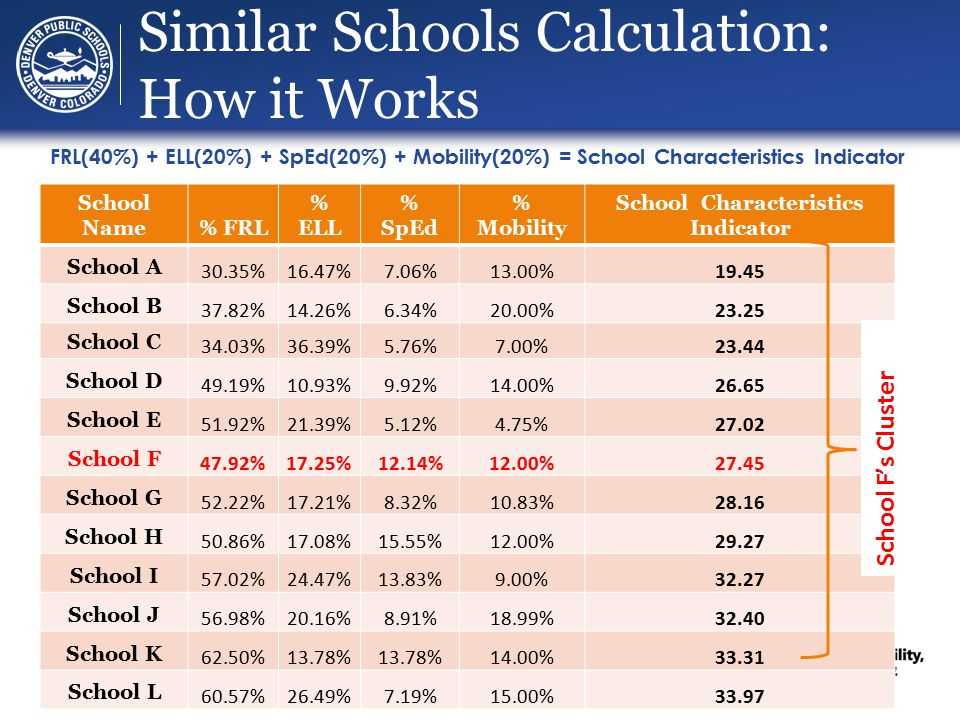 Similar Schools Calculation: How it Works School Name% FRL % ELL % SpEd % Mobility School Characteristics Indicator School A 30.35%16.47%7.06%13.00%19.45 School B 37.82%14.26%6.34%20.00%23.25 School C 34.03%36.39%5.76%7.00%23.44 School D 49.19%10.93%9.92%14.00%26.65 School E 51.92%21.39%5.12%4.75%27.02 School F 47.92%17.25%12.14%12.00%27.45 School G 52.22%17.21%8.32%10.83%28.16 School H 50.86%17.08%15.55%12.00%29.27 School I 57.02%24.47%13.83%9.00%32.27 School J 56.98%20.16%8.91%18.99%32.40 School K 62.50%13.78% 14.00%33.31 School L 60.57%26.49%7.19%15.00%33.97 School F's Cluster FRL(40%) + ELL(20%) + SpEd(20%) + Mobility(20%) = School Characteristics Indicator