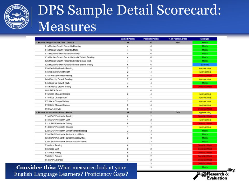 33 DPS Sample Detail Scorecard: Measures Consider this: What measures look at your English Language Learners.