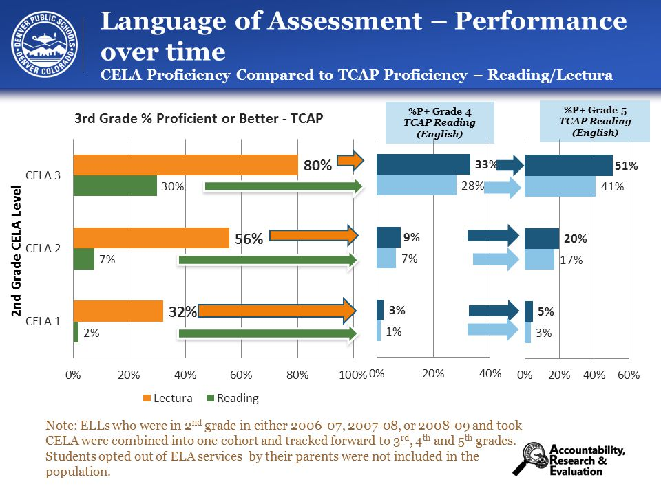 35 Language of Assessment – Performance over time CELA Proficiency Compared to TCAP Proficiency – Reading/Lectura %P+ Grade 4 TCAP Reading (English) %P+ Grade 5 TCAP Reading (English) Note: ELLs who were in 2 nd grade in either 2006-07, 2007-08, or 2008-09 and took CELA were combined into one cohort and tracked forward to 3 rd, 4 th and 5 th grades.