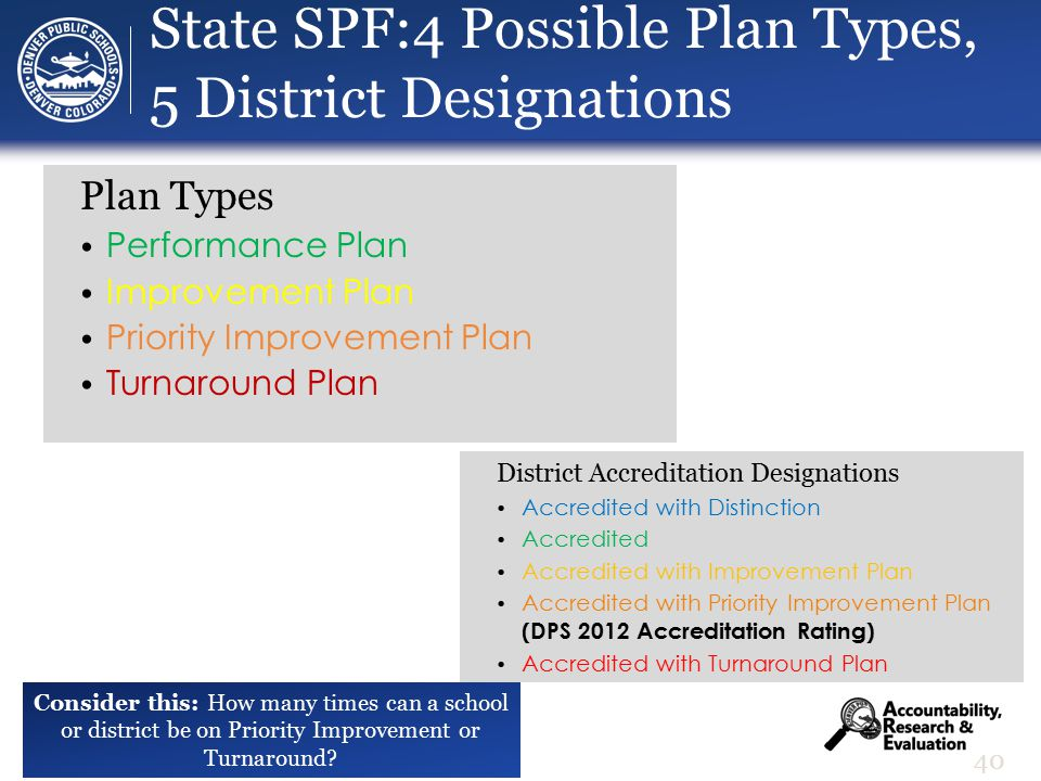 State SPF:4 Possible Plan Types, 5 District Designations District Accreditation Designations Accredited with Distinction Accredited Accredited with Improvement Plan Accredited with Priority Improvement Plan (DPS 2012 Accreditation Rating) Accredited with Turnaround Plan 40 Plan Types Performance Plan Improvement Plan Priority Improvement Plan Turnaround Plan Consider this: How many times can a school or district be on Priority Improvement or Turnaround