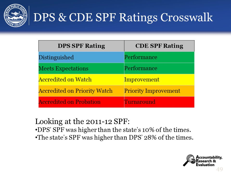 DPS & CDE SPF Ratings Crosswalk 49 DPS SPF RatingCDE SPF Rating DistinguishedPerformance Meets ExpectationsPerformance Accredited on WatchImprovement Accredited on Priority WatchPriority Improvement Accredited on ProbationTurnaround Looking at the 2011-12 SPF: DPS' SPF was higher than the state's 10% of the times.