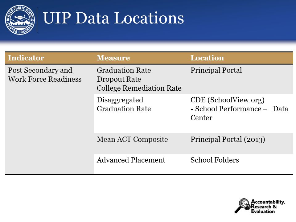UIP Data Locations IndicatorMeasureLocation Post Secondary and Work Force Readiness Graduation Rate Dropout Rate College Remediation Rate Principal Portal Disaggregated Graduation Rate CDE (SchoolView.org) - School Performance – Data Center Mean ACT CompositePrincipal Portal (2013) Advanced PlacementSchool Folders