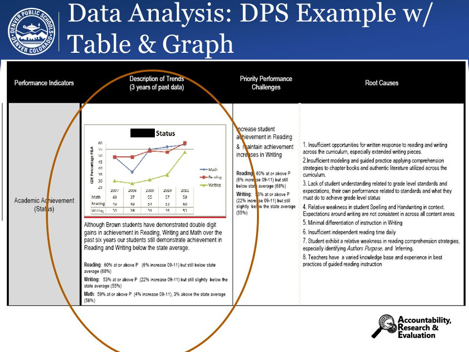 Data Analysis: DPS Example w/ Table & Graph