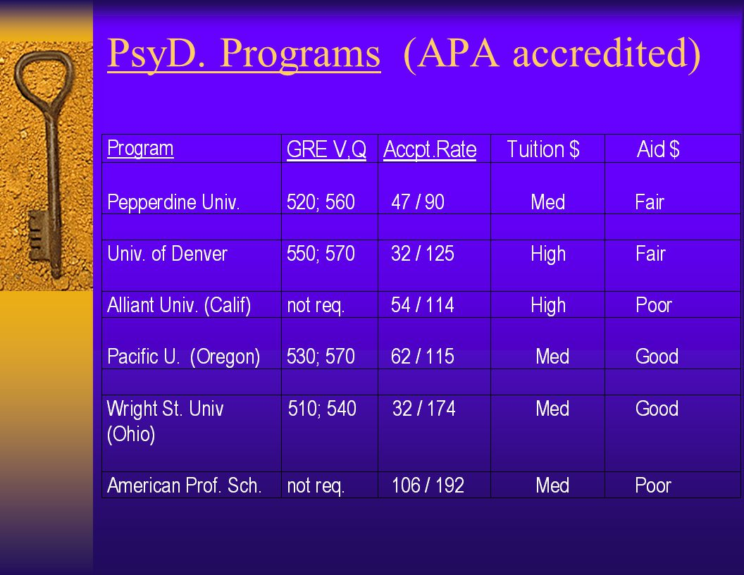 PsyD. – Professional Degree Programs: DRAWBACKS  EXPENSIVE !.