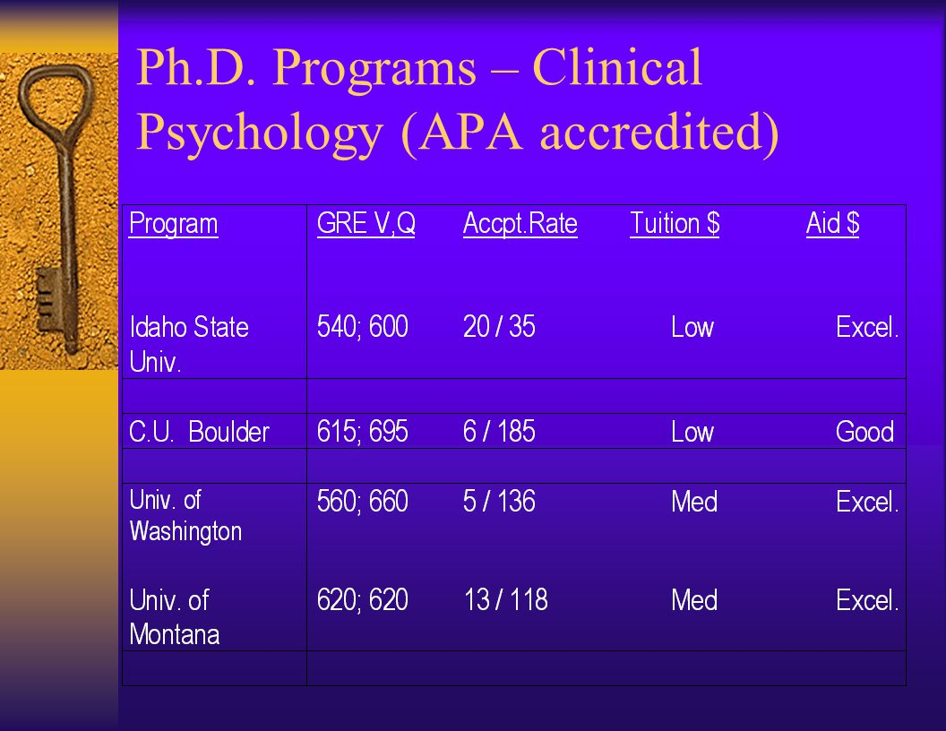 Ph.D. Programs in Psychology  Research or Clinical experience weighted heavily in admission decisions.  GRE scores very important.  Consider Counse