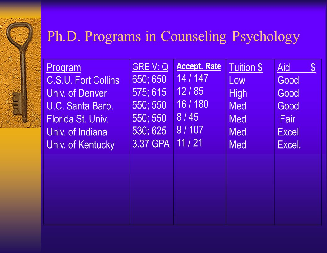 Ph.D. Programs – Clinical Psychology (APA accredited)