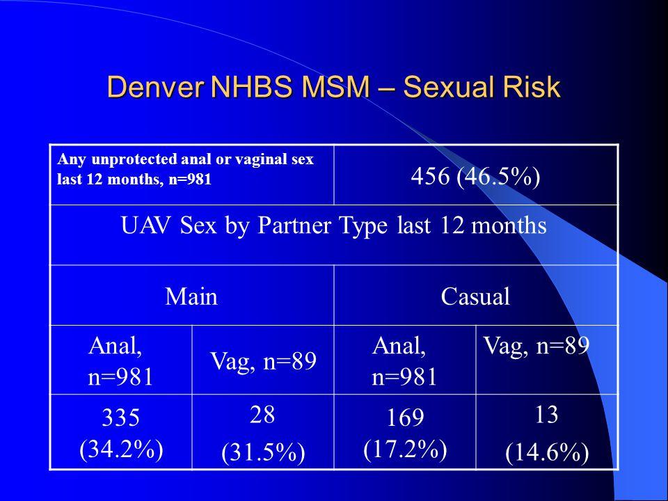 Denver NHBS MSM – Sexual Risk Any unprotected anal or vaginal sex last 12 months, n=981 456 (46.5%) UAV Sex by Partner Type last 12 months MainCasual Anal, n=981 Vag, n=89 Anal, n=981 Vag, n=89 335 (34.2%) 28 (31.5%) 169 (17.2%) 13 (14.6%)