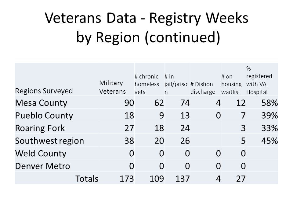 Veterans Data - Registry Weeks by Region (continued) Regions Surveyed Military Veterans # chronic homeless vets # in jail/priso n # Dishon discharge # on housing waitlist % registered with VA Hospital Mesa County90627441258% Pueblo County189130739% Roaring Fork271824333% Southwest region382026545% Weld County00000 Denver Metro00000 Totals173109137427