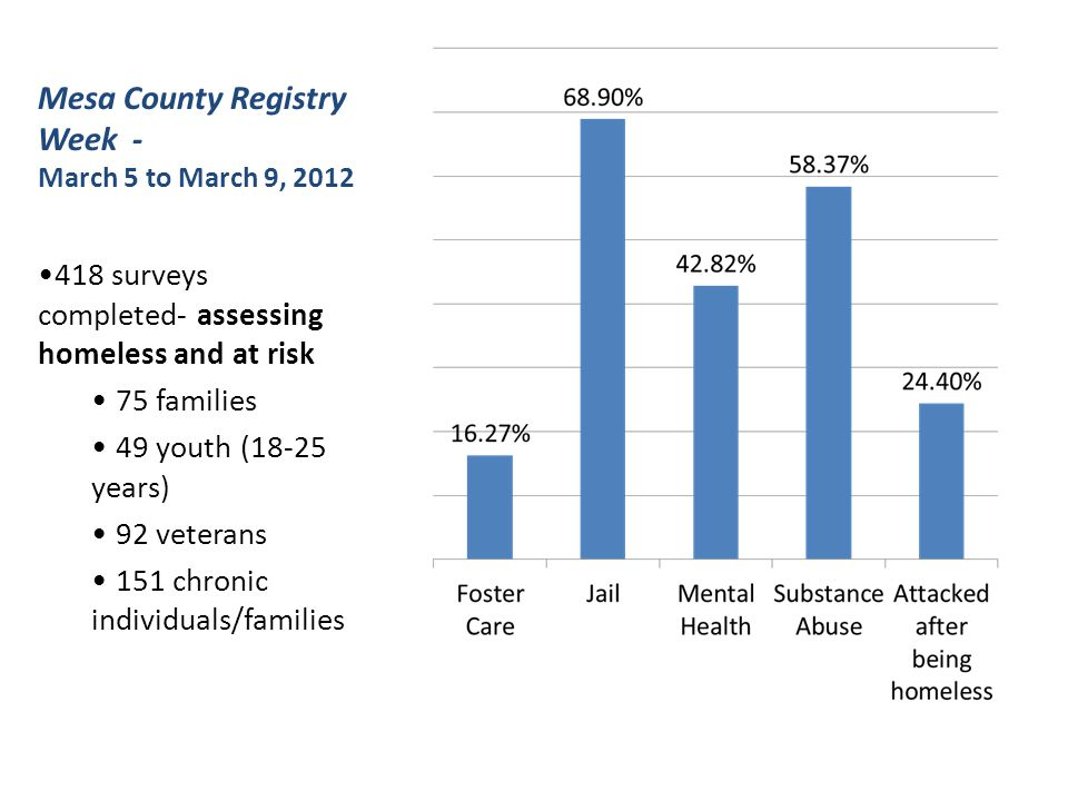 Mesa County Registry Week - March 5 to March 9, 2012 418 surveys completed- assessing homeless and at risk 75 families 49 youth (18-25 years) 92 veterans 151 chronic individuals/families