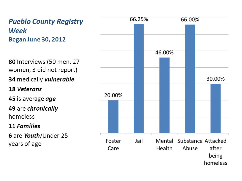 Pueblo County Registry Week Began June 30, 2012 80 Interviews (50 men, 27 women, 3 did not report) 34 medically vulnerable 18 Veterans 45 is average age 49 are chronically homeless 11 Families 6 are Youth/Under 25 years of age