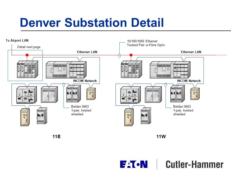 Denver Substation Detail 11E Ethernet LAN To Airport LAN 11W INCOM Network Ethernet LAN INCOM Network Belden 9463 1-pair, twisted shielded Belden 9463 1-pair, twisted shielded 10/100/1000 Ethernet Twisted Pair or Fibre Optic Detail next page