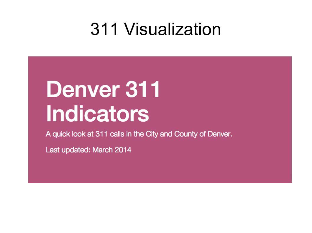311 Visualization
