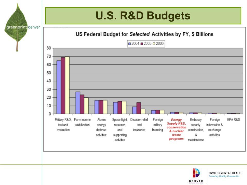 U.S. R&D Budgets