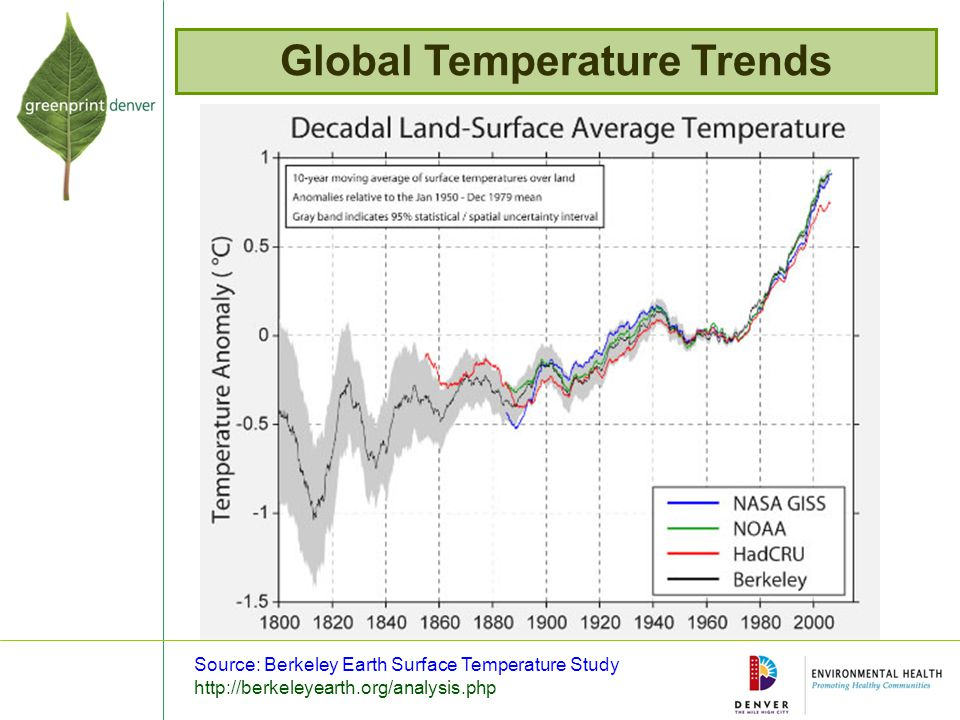 Global Temperature Trends Source: Berkeley Earth Surface Temperature Study http://berkeleyearth.org/analysis.php