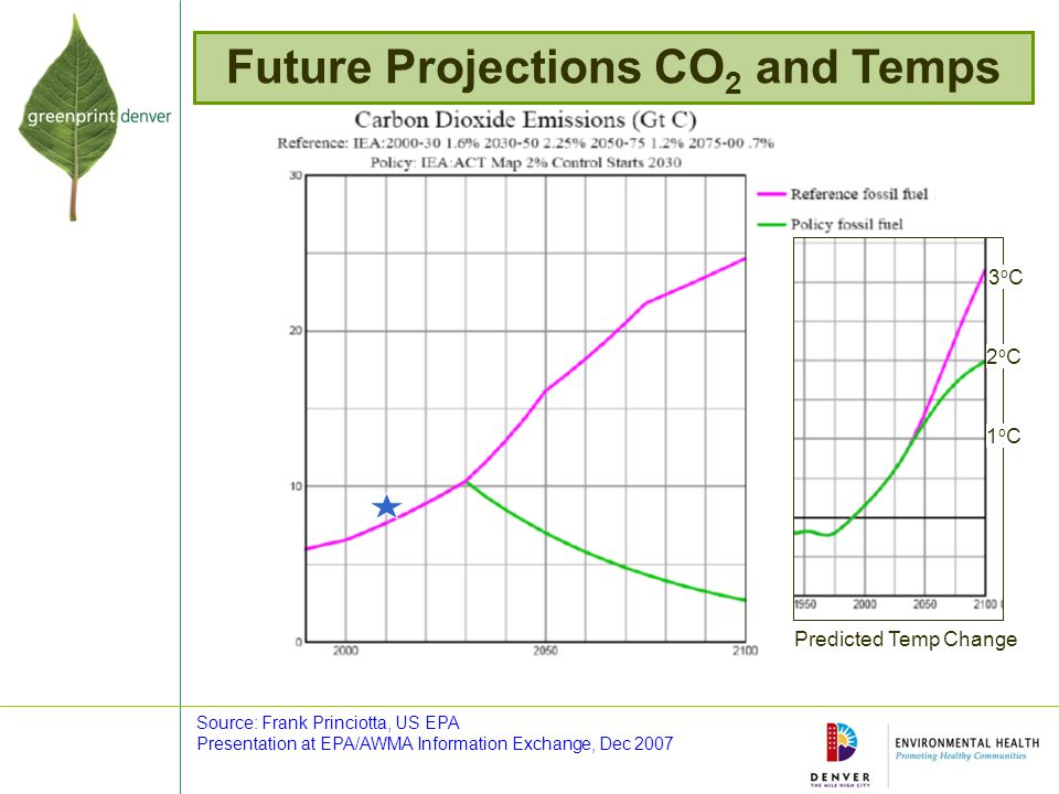 Future Projections CO 2 and Temps Source: Frank Princiotta, US EPA Presentation at EPA/AWMA Information Exchange, Dec 2007 3oC3oC 3oC3oC 2oC2oC 1oC1oC Predicted Temp Change