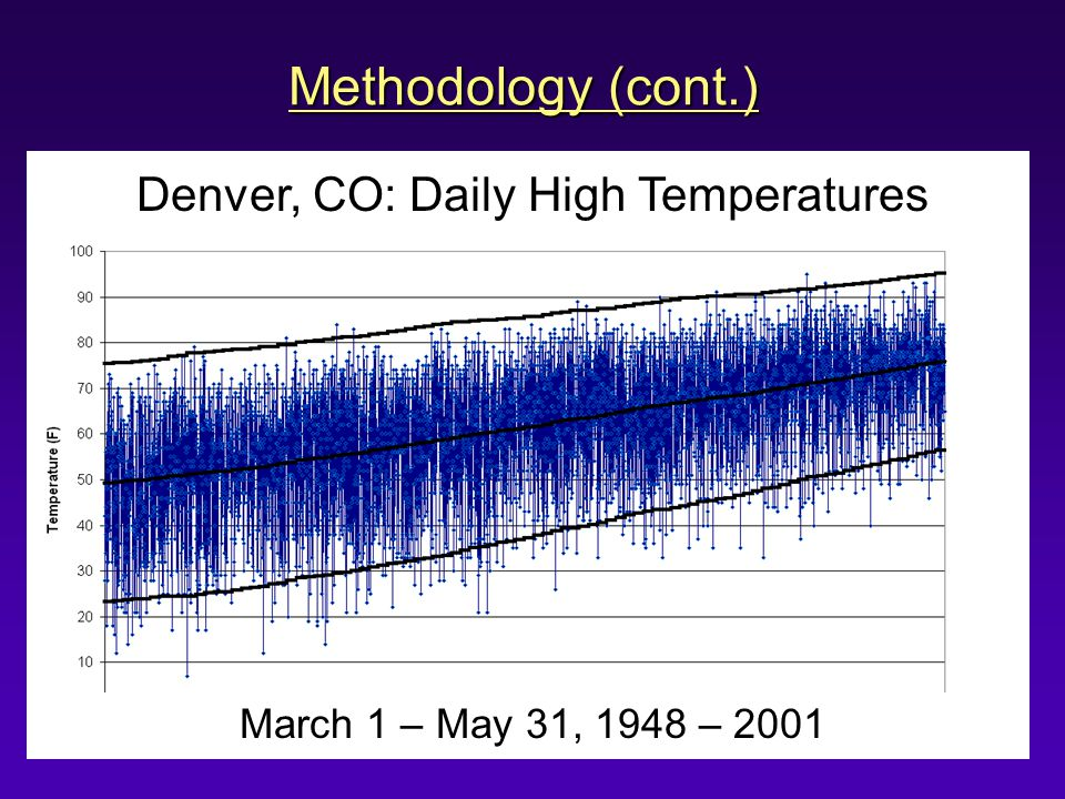 March 1 – May 31, 1948 – 2001 Denver, CO: Daily High Temperatures Methodology (cont.)