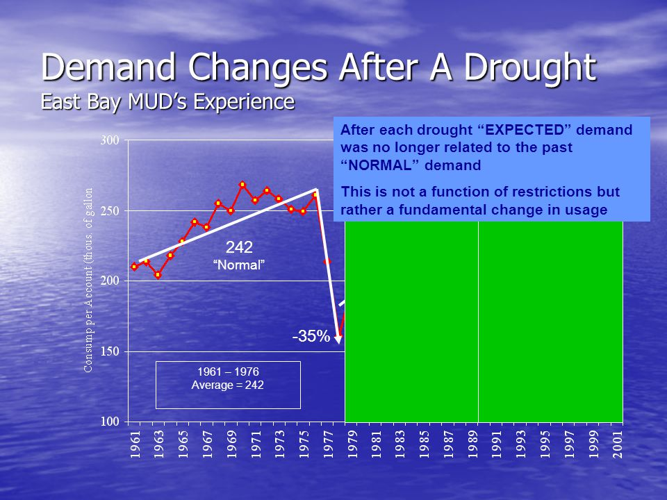 Demand Changes After A Drought East Bay MUD's Experience 242 Normal 219 Normal 199 Normal -35% -18% 1961 – 1976 Average = 242 1978 – 1987 Average = 219 Relative to Previous Period = Down 10% 1989 - Present Average = 199 Relative to Previous Period = Down 9% After each drought EXPECTED demand was no longer related to the past NORMAL demand This is not a function of restrictions but rather a fundamental change in usage