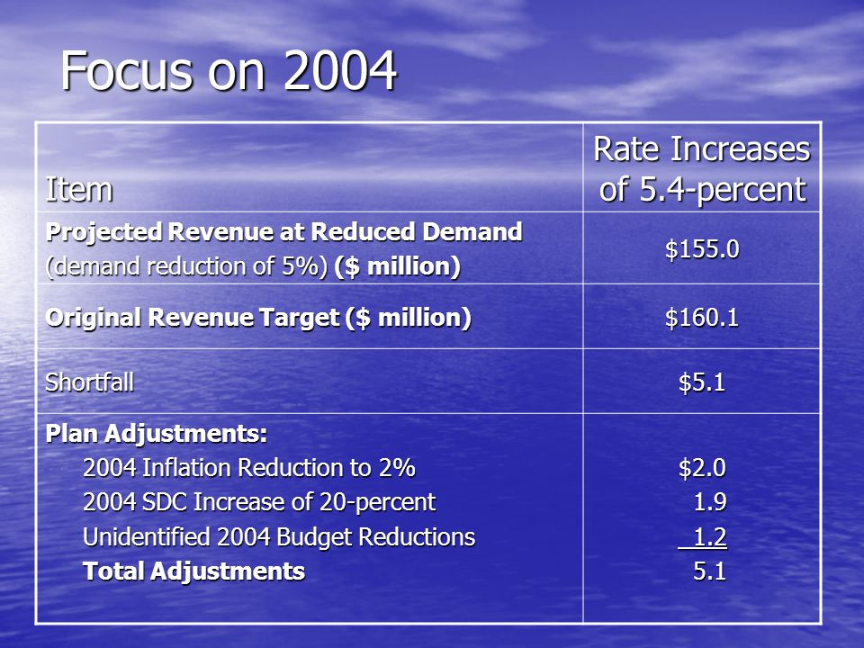Focus on 2004 Item Rate Increases of 5.4-percent Projected Revenue at Reduced Demand (demand reduction of 5%) ($ million) $155.0 Original Revenue Target ($ million) $160.1 Shortfall$5.1 Plan Adjustments: 2004 Inflation Reduction to 2% 2004 Inflation Reduction to 2% 2004 SDC Increase of 20-percent 2004 SDC Increase of 20-percent Unidentified 2004 Budget Reductions Unidentified 2004 Budget Reductions Total Adjustments Total Adjustments$2.0 1.9 1.9 1.2 1.2 5.1 5.1