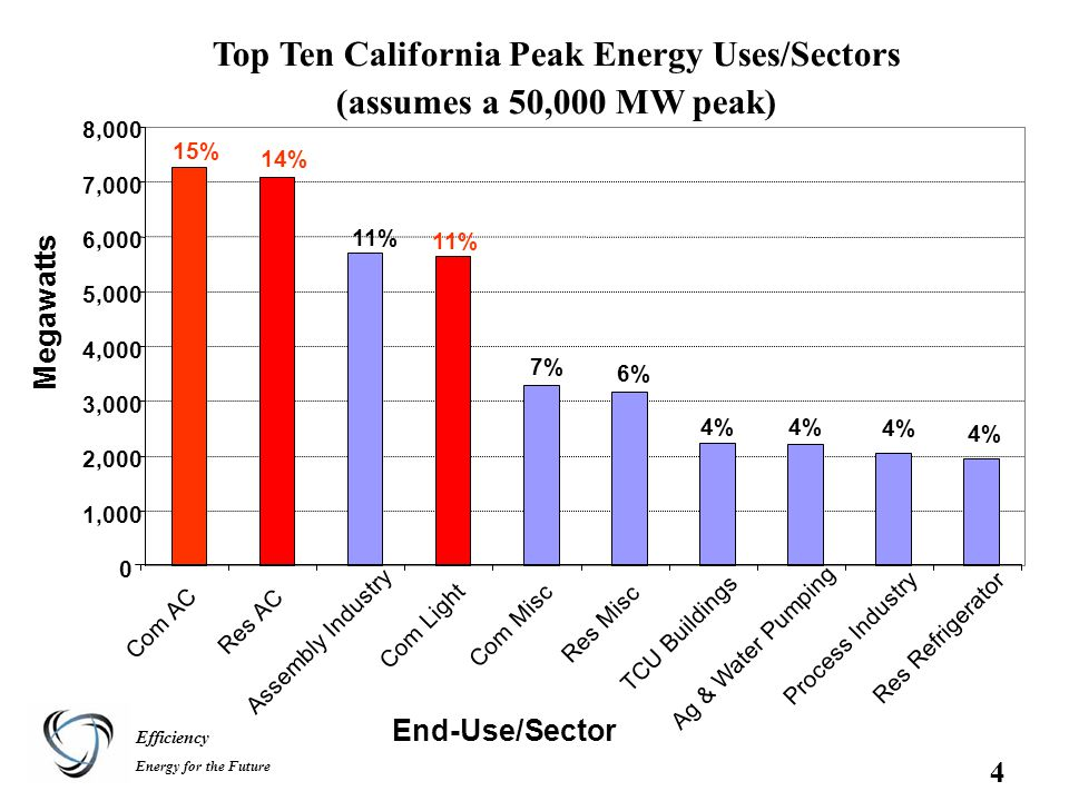 Efficiency Energy for the Future 4 Top Ten California Peak Energy Uses/Sectors (assumes a 50,000 MW peak) 0 1,000 2,000 3,000 4,000 5,000 6,000 7,000 8,000 Com AC Res AC Assembly Industry Com Light Com Misc Res Misc TCU Buildings Ag & Water Pumping Process Industry Res Refrigerator End-Use/Sector Megawatts 15% 14% 11% 7% 6% 4%