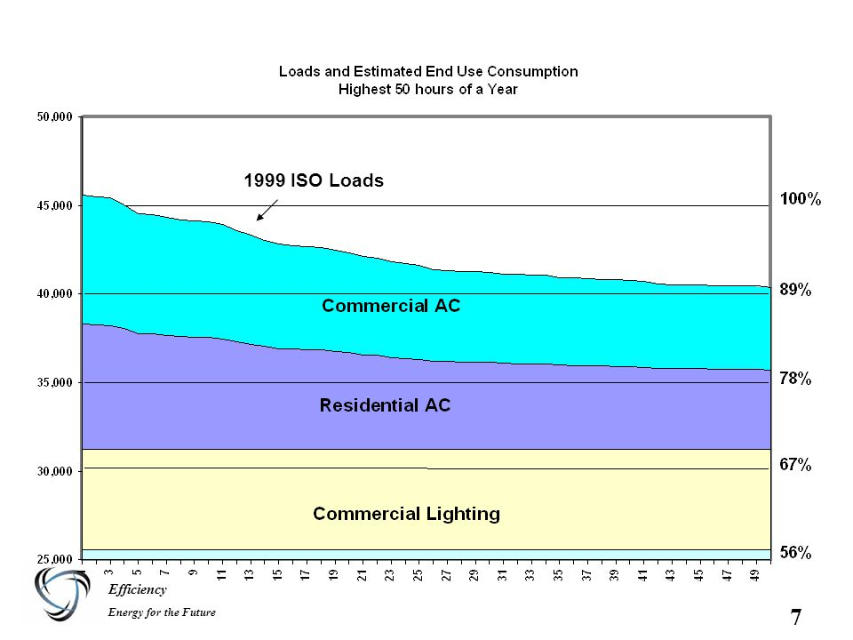 Efficiency Energy for the Future 7 1999 ISO Loads