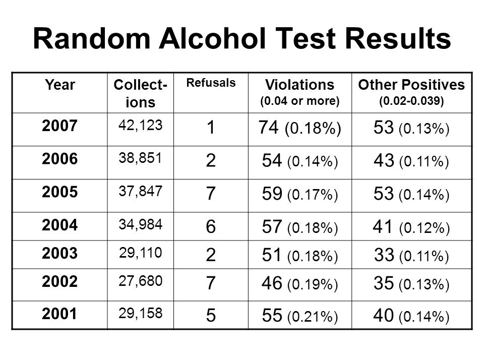 Random Alcohol Test Results YearCollect- ions Refusals Violations (0.04 or more) Other Positives (0.02-0.039) 2007 42,123 174 (0.18%) 53 (0.13%) 2006